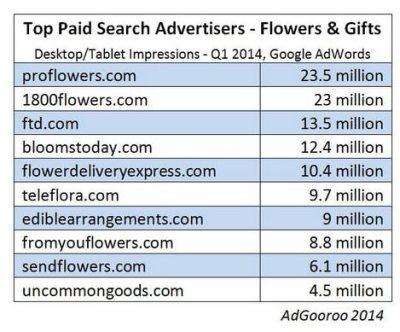 Desktop/laptop flower gift advertisers ppc