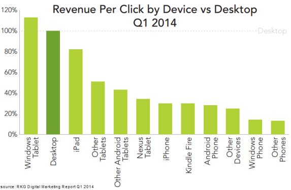 rkg-dmr-q1-2014-paid-search-device-revenue-per-click