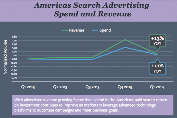 Americas_Search_Advertising_Spend_Revenue_1