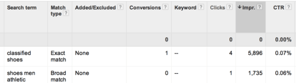 A search term report for dynamic search ads campaign
