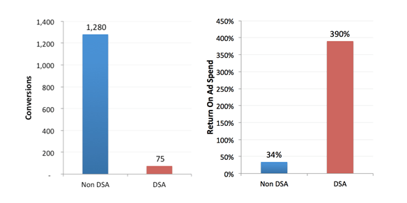 A chart showing DSA with better ROAS than search campaigns
