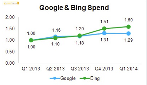 Google_Bing_Spend_2