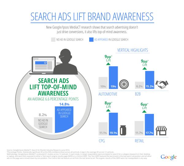 Google's search ads lift brand metrics study