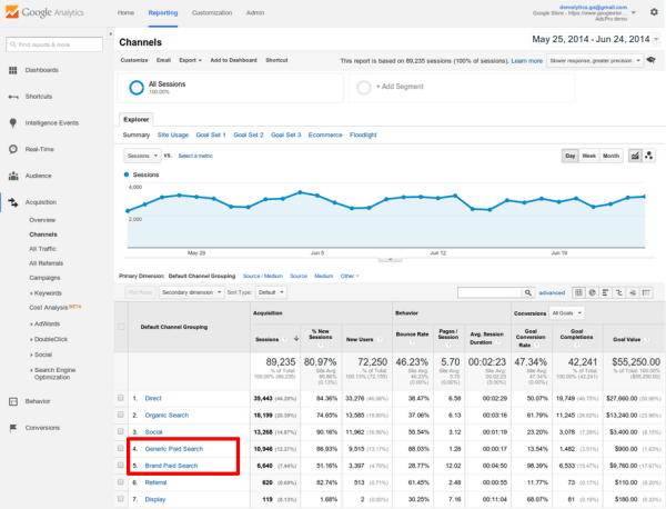 Google Analytics PPC Brand Non-Brand Channels