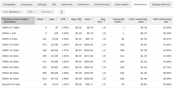 Distance Reports Location Extensions Google AdWords