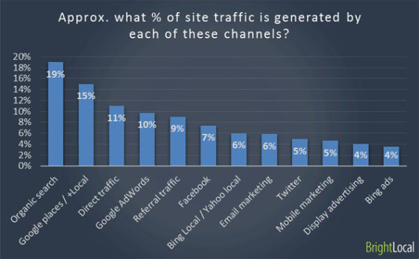 website traffic to local business