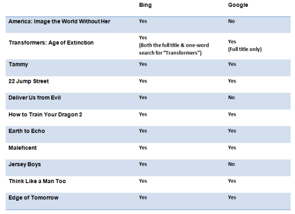Bing versus Google Movie Search results