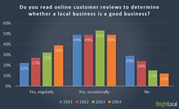 Local Consumer Survey - chart 1