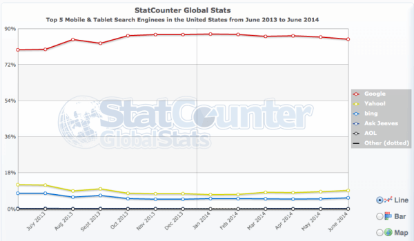 StatCounter mobile search