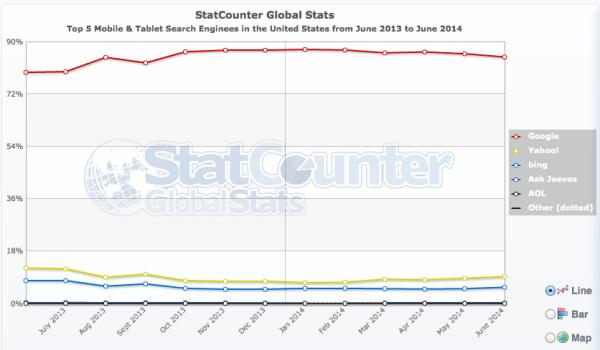 StatCounter mobile search