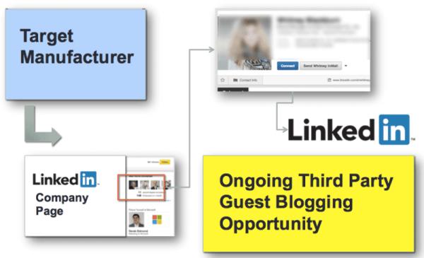 LinkedIn Example 1