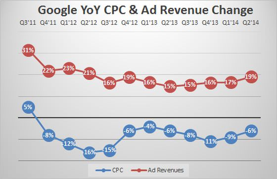 Google Revenue Growth, CPC Declines