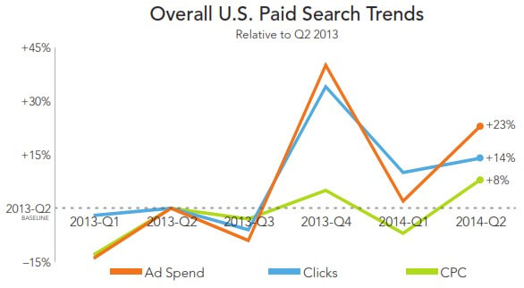 Q2 2014 US Paid Search Trends - RKG