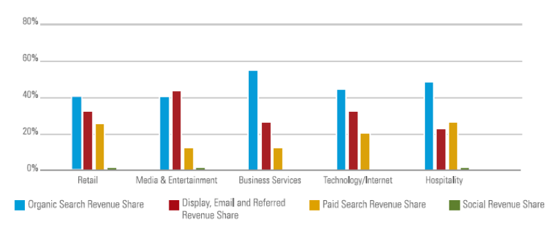 BrightEdge traffic study revenue by industry