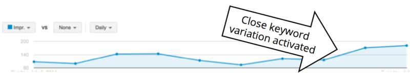 Impression volume after close keyword variations are enabled.