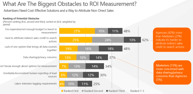 SEL ROI Obstacles