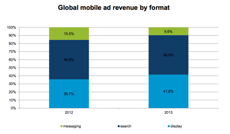Global mobile revenue by format