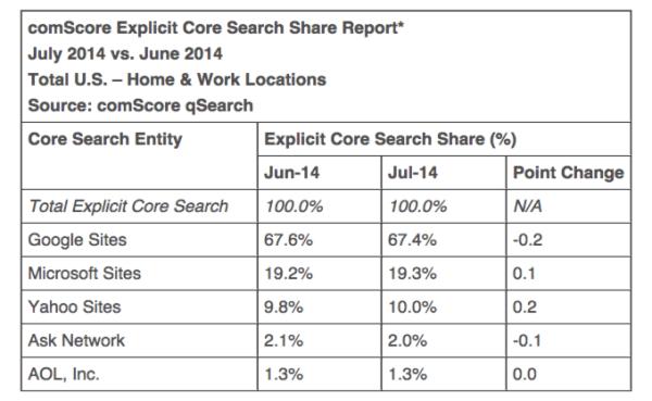 comscore-search-july-2014