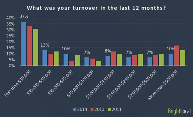 BrightLocal 2014 Survey - Agency Turnover rates