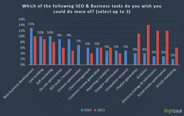 BrightLocal 2014 survey - what seos want more of