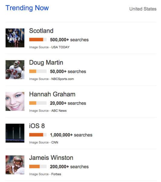 Google Trends Scotland