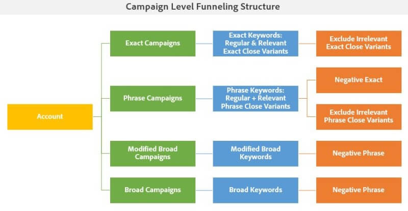 Campaign Level Funneling Structure