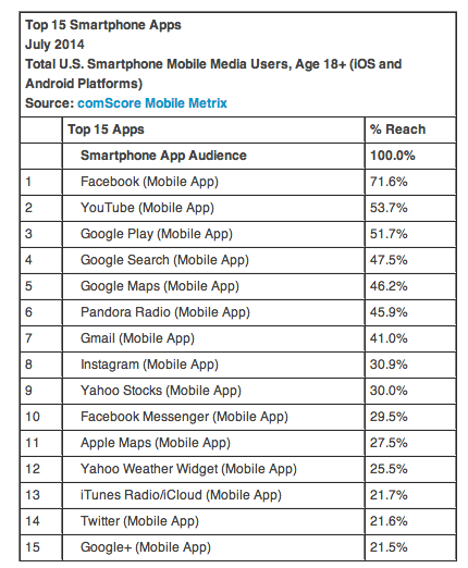 Comscore mobile app data
