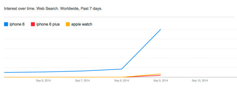Google Trends: iPhone 6