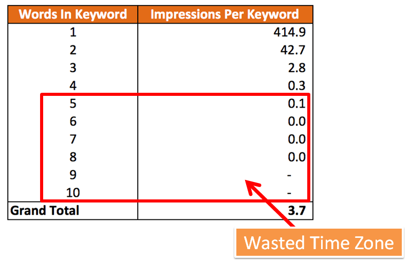 A table showing how the longer the word, the fewer impressions were generated per keyword