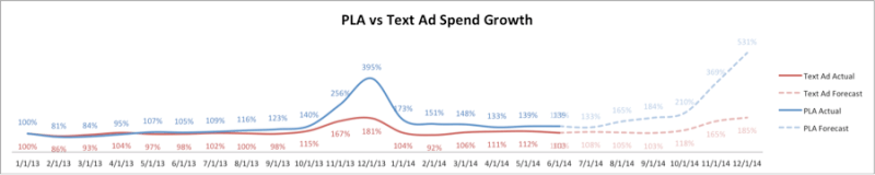 PLA versus text ad spend growth chart