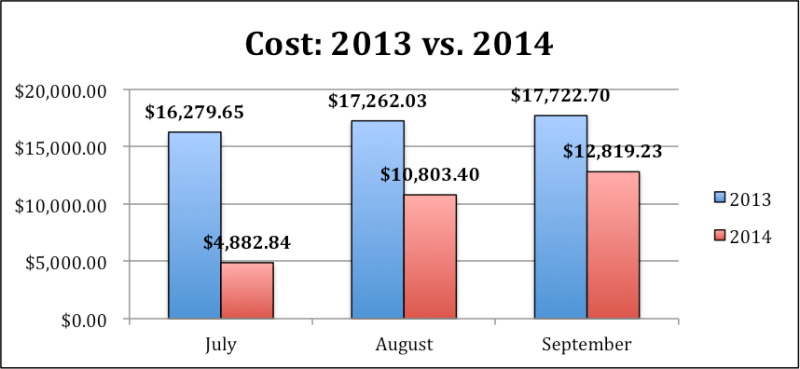 Image of cost graph