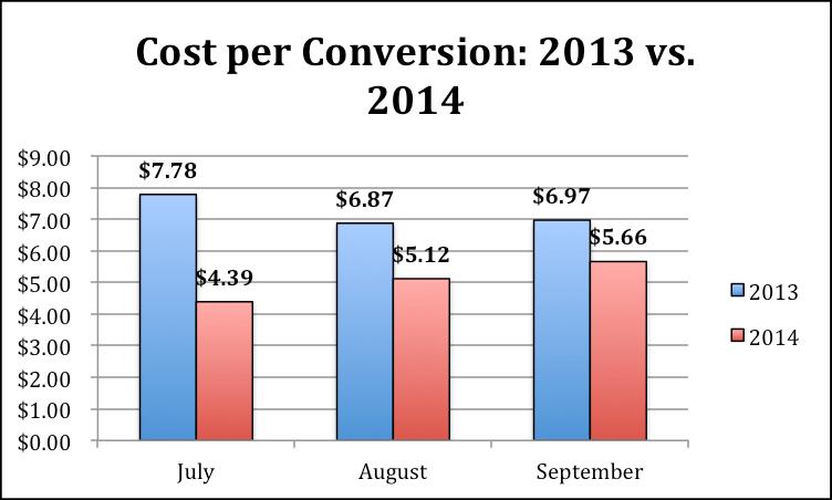 Image of cost per conversion graph