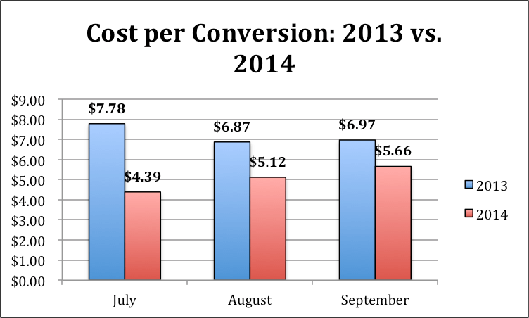 Image of cost per conversion graph
