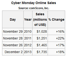 Cyber Monday Sales 2010, 2011, 2012, 2013