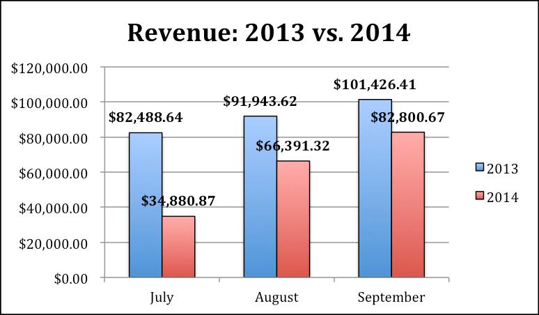 Image of revenue graph