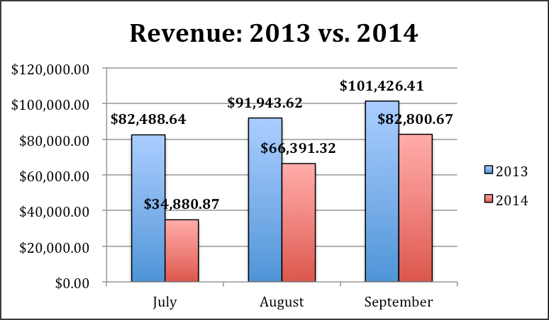 Image of revenue graph