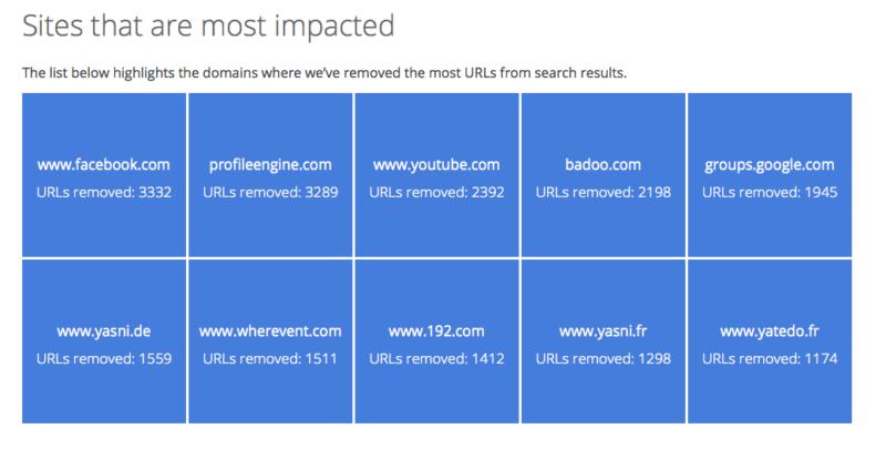 Google RTBF Requests
