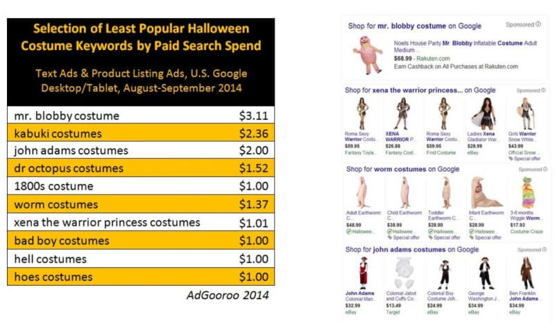 Halloween least popular costumes Google paid search ads AdGooroo