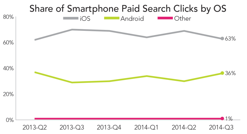 rkg-q3-2014-paid-search-smartphone-OS
