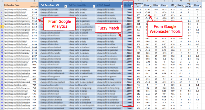 We've filtered out the cruft and joined GA & WMT to allow long-tail SERP bounce analysis.