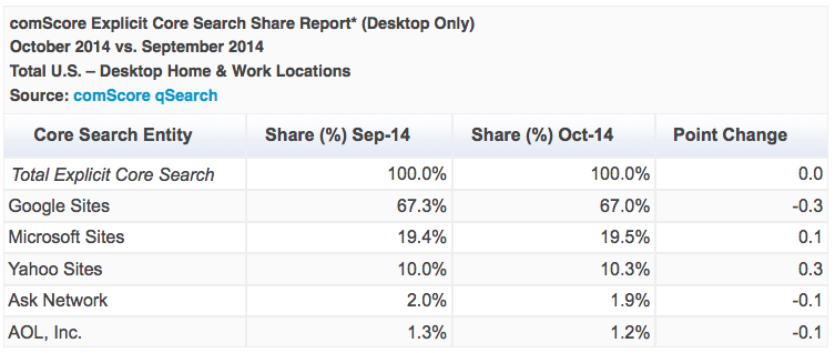 comscore-october2014