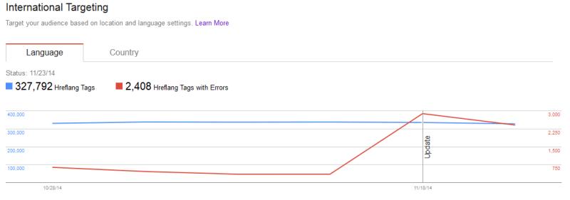 href-lang-google-report-update