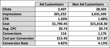 Image of ad customizer results
