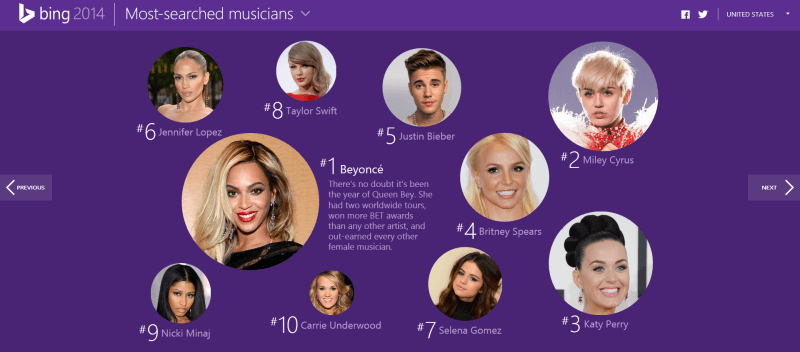 Bing 2014 most searched musicians