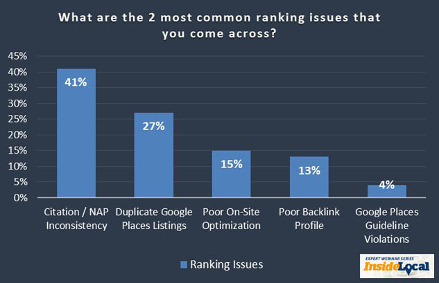 What are the most common local ranking issues that local businesses have?