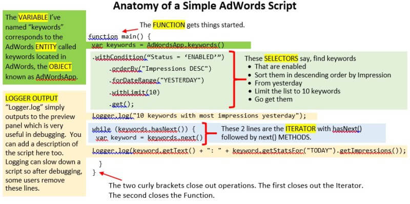 How to read a basic adwords script