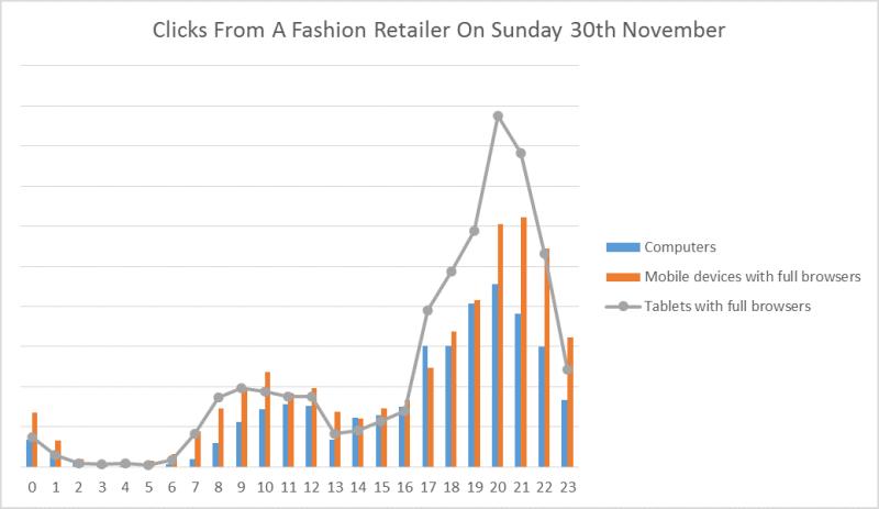 Fashion retailer clicks 30th nov