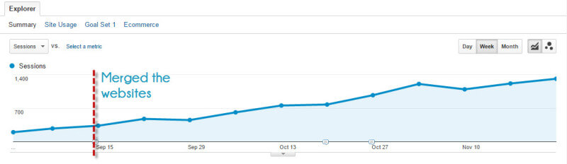 600% rise in search traffic in under 3 months