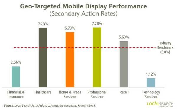 mobile apps - geotargeting