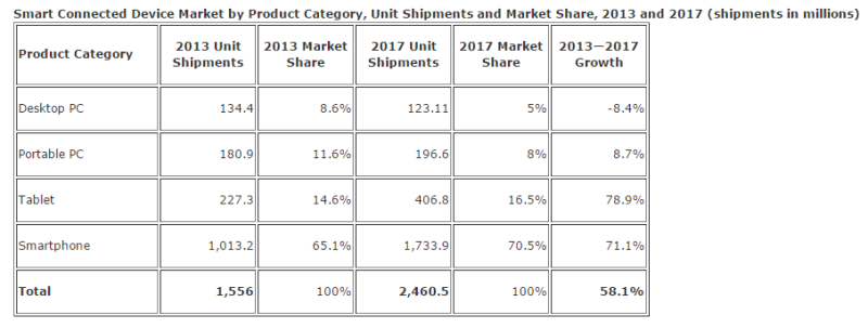 IDC-smart-connected-device-market-2013